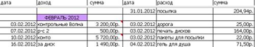 Домашняя бухгалтерия в Excel