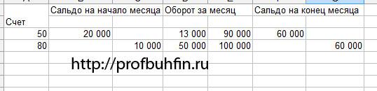 какое место занимает имя соня в россии